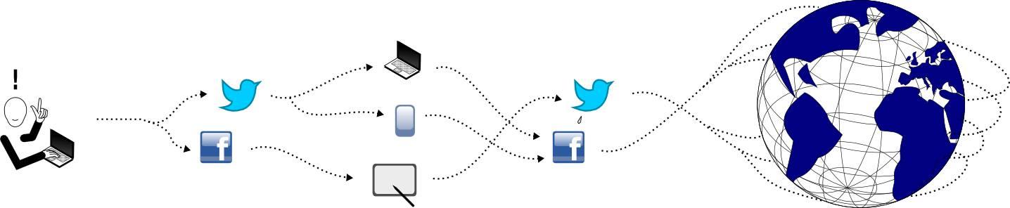 Schematische Darstellung der Vernetzung von Nutztern am PC durch Social Media.